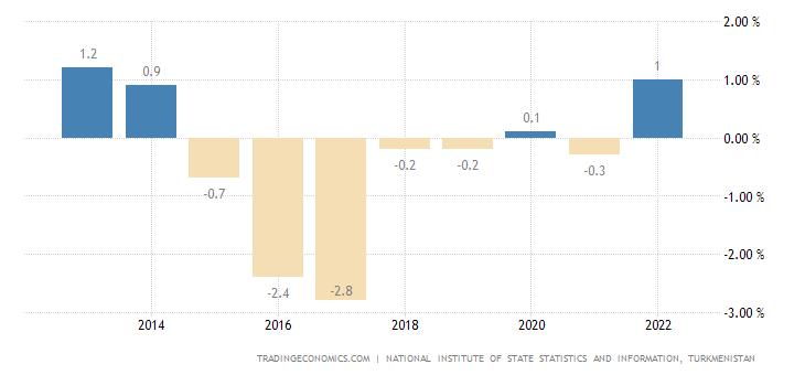Turkmenistan Government Budget