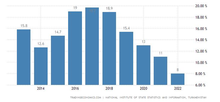 Turkmenistan Government Debt to GDP