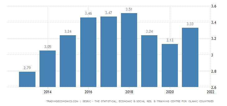 Turkmenistan Government Spending