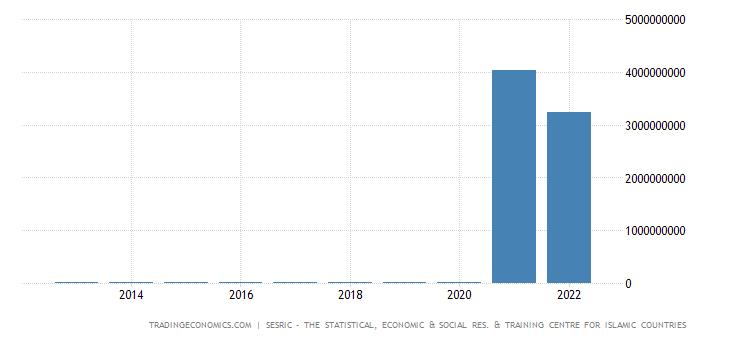 Turkmenistan Imports