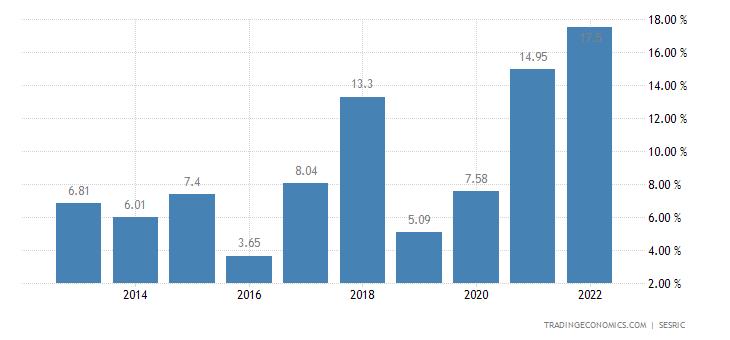 Turkmenistan Inflation Rate
