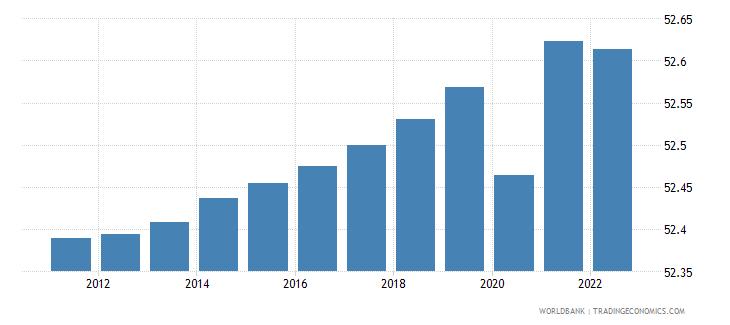 turkmenistan labor force female percent of total labor force wb data
