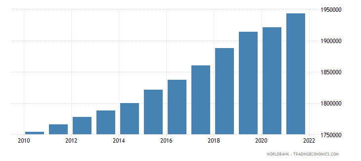 turkmenistan labor force total wb data