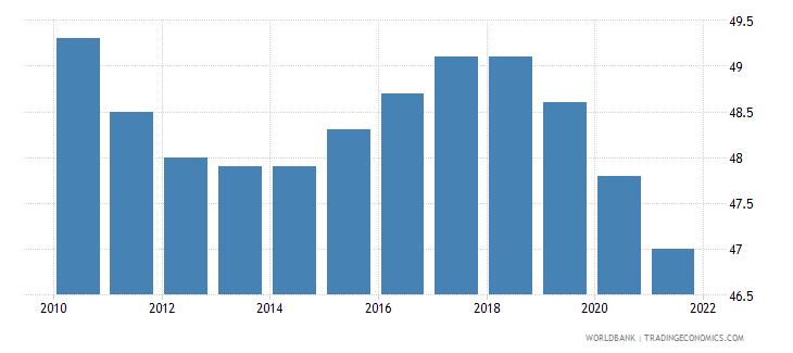 turkmenistan mortality rate under 5 male per 1000 wb data