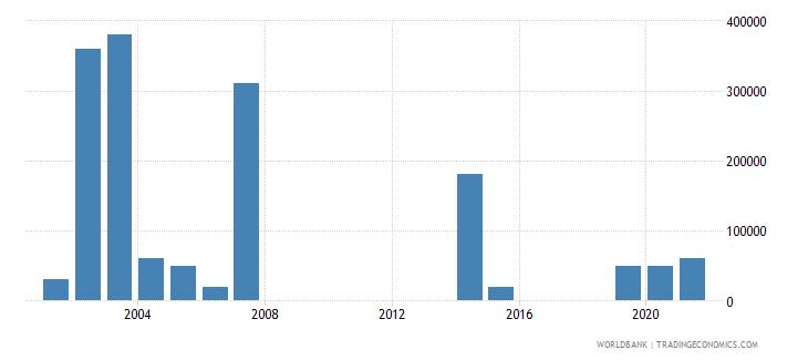 turkmenistan net bilateral aid flows from dac donors canada us dollar wb data