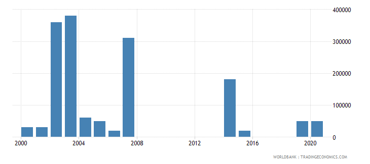turkmenistan net bilateral aid flows from dac donors canada us dollar wb data