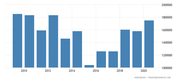 turkmenistan net bilateral aid flows from dac donors germany us dollar wb data