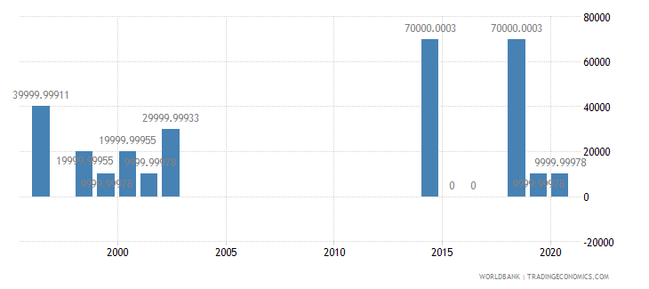 turkmenistan net bilateral aid flows from dac donors italy us dollar wb data