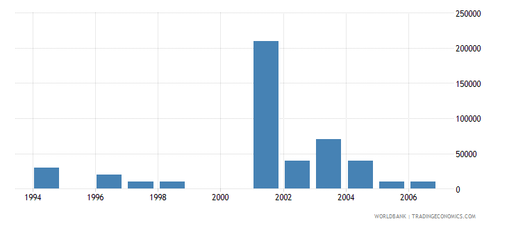 turkmenistan net bilateral aid flows from dac donors netherlands us dollar wb data