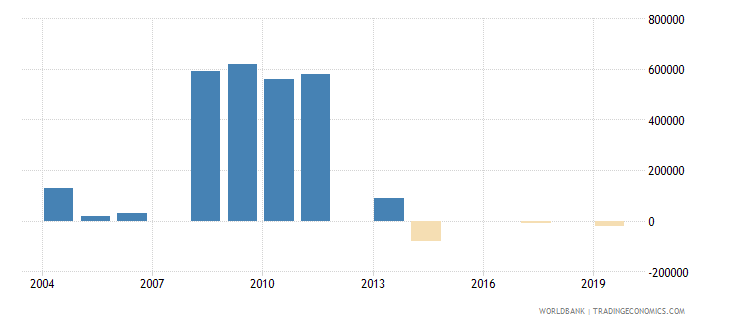 turkmenistan net bilateral aid flows from dac donors norway us dollar wb data
