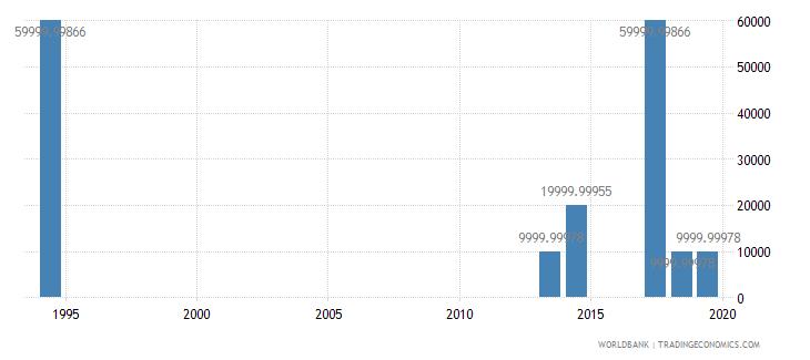 turkmenistan net bilateral aid flows from dac donors spain us dollar wb data