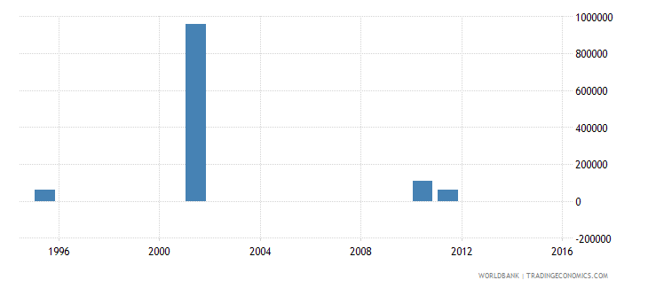 turkmenistan net bilateral aid flows from dac donors sweden us dollar wb data