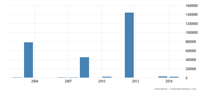 turkmenistan net bilateral aid flows from dac donors switzerland us dollar wb data