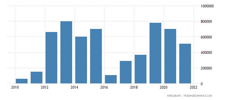 turkmenistan net bilateral aid flows from dac donors united kingdom us dollar wb data