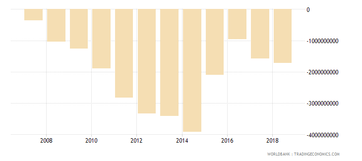turkmenistan net income from abroad us dollar wb data