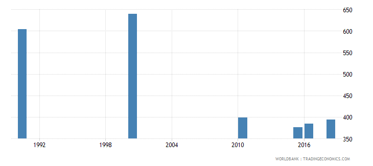 turkmenistan number of deaths ages 5 14 years wb data