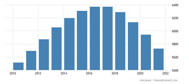 turkmenistan number of under five deaths wb data