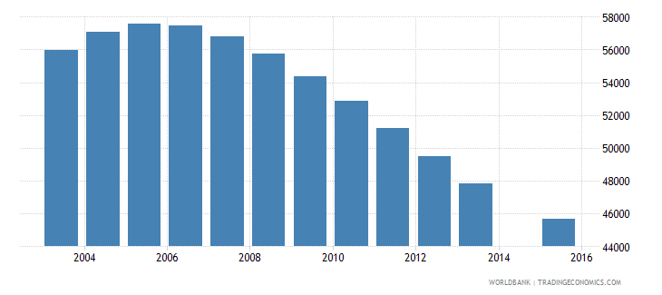 turkmenistan population age 15 female wb data