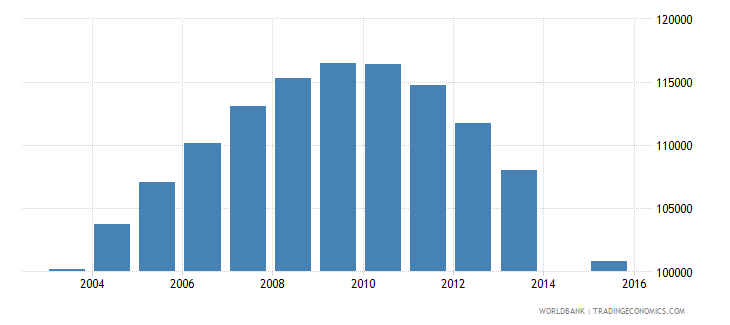 turkmenistan population age 19 total wb data