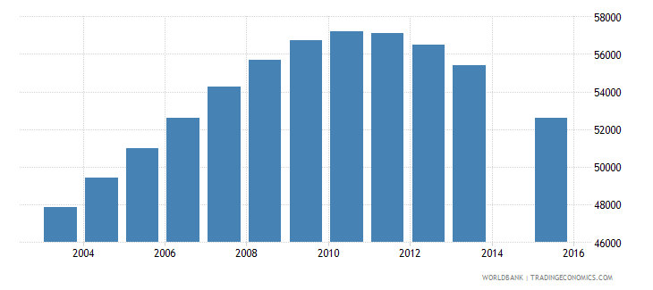turkmenistan population age 20 female wb data