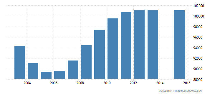 turkmenistan population age 4 total wb data
