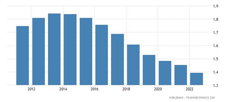 turkmenistan population growth annual percent wb data