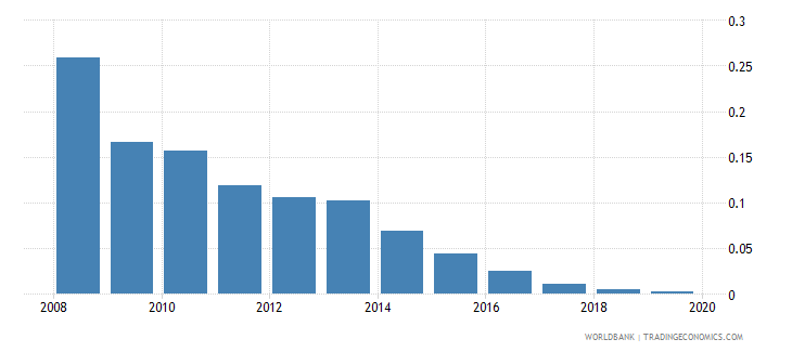 turkmenistan remittance inflows to gdp percent wb data