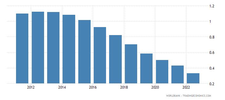 turkmenistan rural population growth annual percent wb data