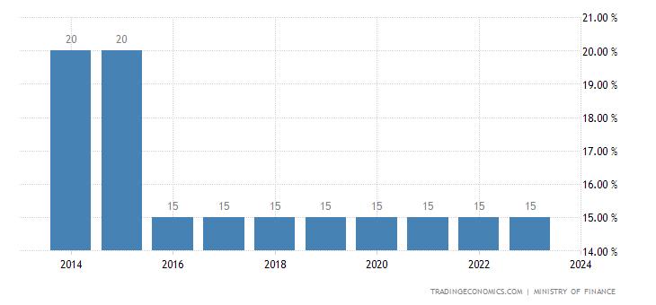 Turkmenistan Sales Tax Rate