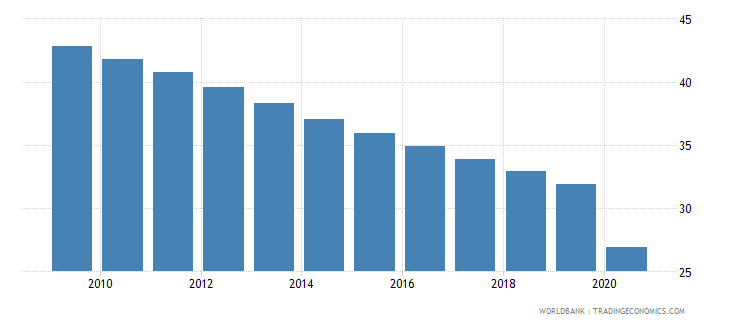 turkmenistan self employed total percent of total employed wb data