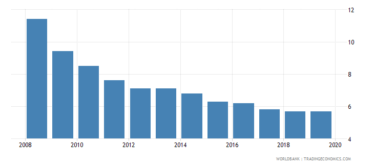 turkmenistan suicide mortality rate per 100000 population wb data