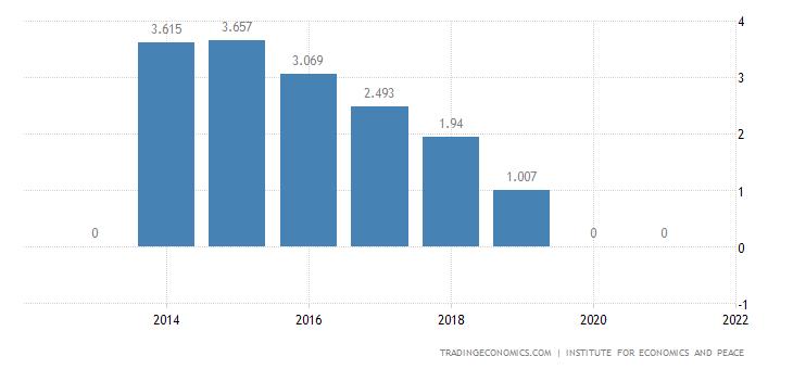 Turkmenistan Terrorism Index