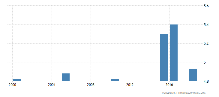 turkmenistan total alcohol consumption per capita liters of pure alcohol projected estimates 15 years of age wb data