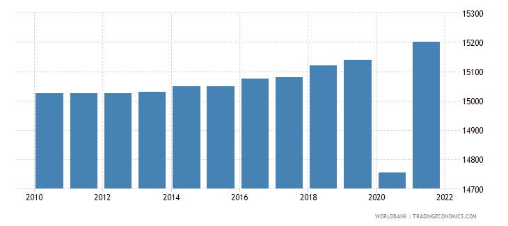 turkmenistan total fisheries production metric tons wb data