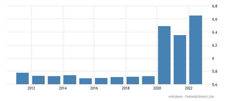 turkmenistan unemployment male percent of male labor force modeled ilo estimate wb data