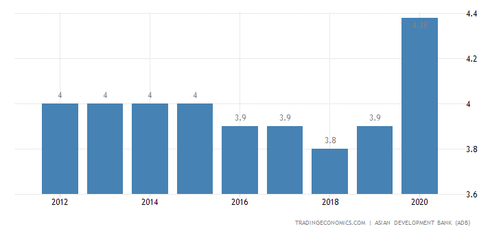 Turkmenistan Unemployment Rate