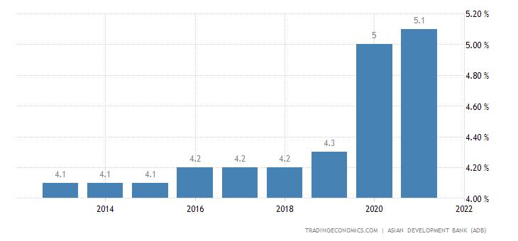 Turkmenistan Unemployment Rate