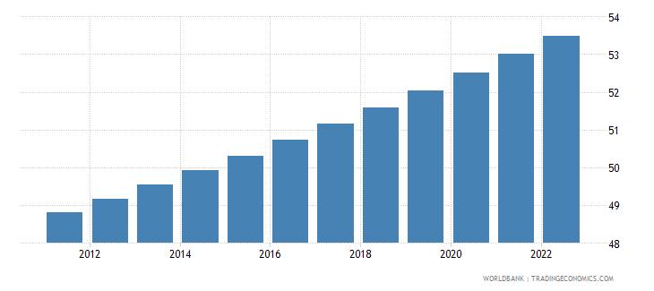 turkmenistan urban population percent of total wb data