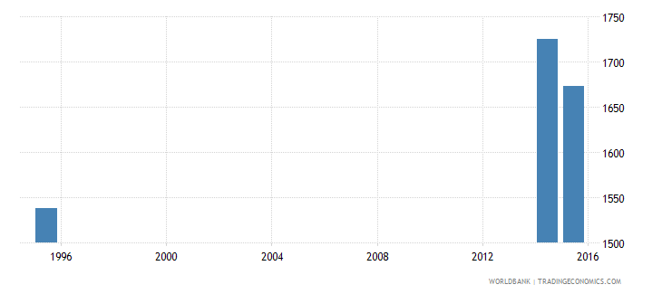turkmenistan youth illiterate population 15 24 years both sexes number wb data