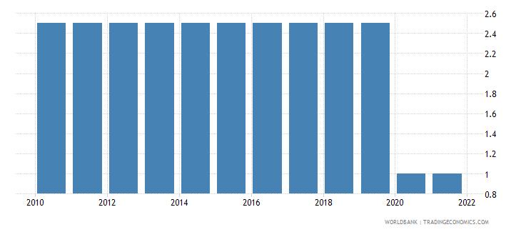 tuvalu aquaculture production metric tons wb data