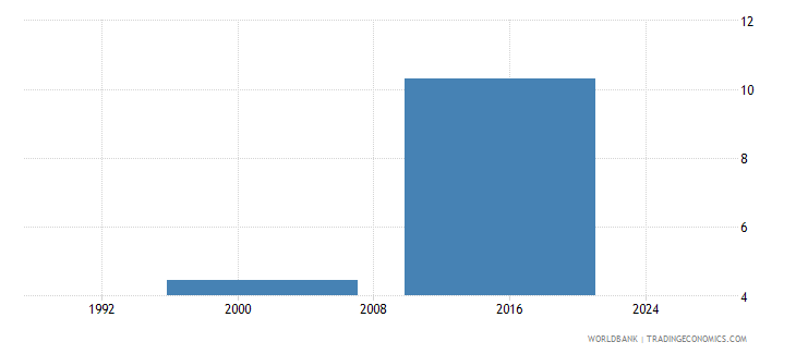 tuvalu drop out rate from grade 1 of primary education female percent wb data