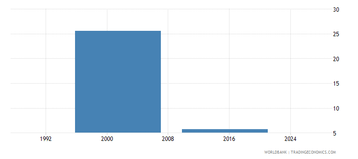 tuvalu drop out rate from grade 1 of primary education male percent wb data