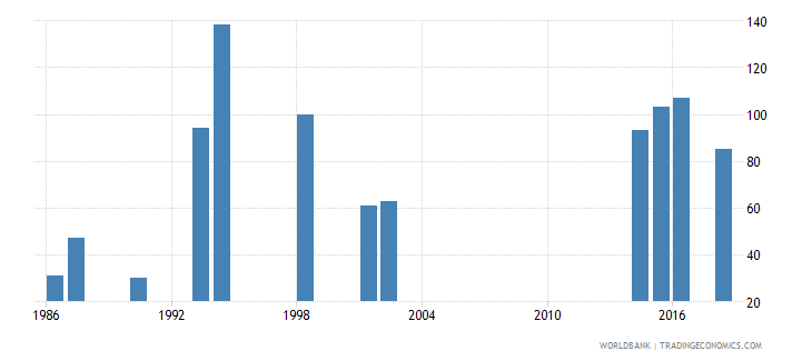 tuvalu enrolment in grade 1 of lower secondary general education female number wb data