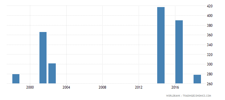 tuvalu enrolment in lower secondary general female number wb data