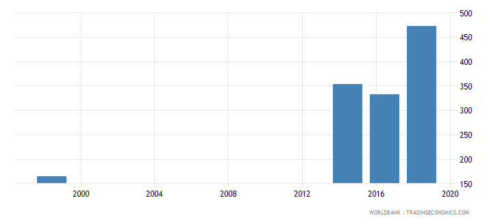 tuvalu enrolment in upper secondary general both sexes number wb data