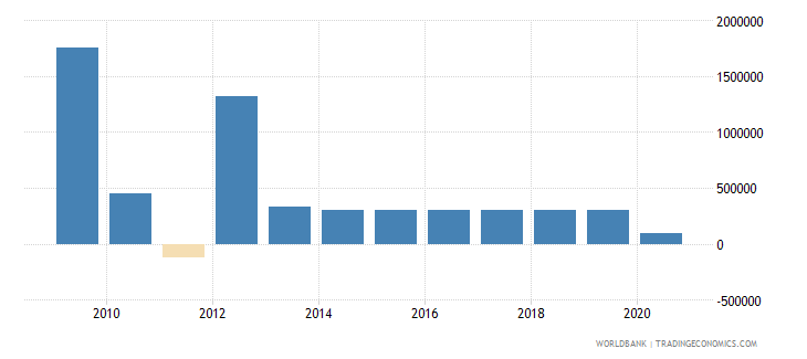 tuvalu foreign direct investment net inflows bop current us$ wb data