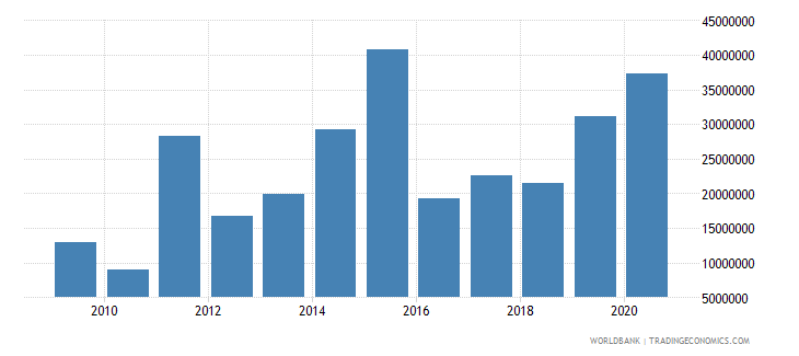 tuvalu grants excluding technical cooperation bop us dollar wb data