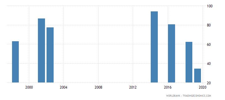tuvalu gross enrolment ratio lower secondary both sexes percent wb data