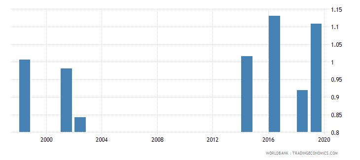 tuvalu gross enrolment ratio lower secondary gender parity index gpi wb data
