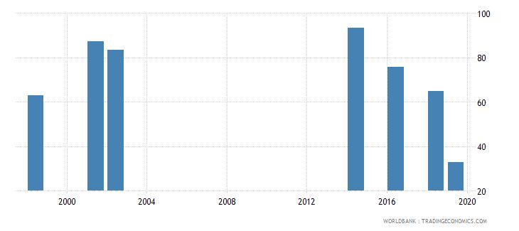 tuvalu gross enrolment ratio lower secondary male percent wb data